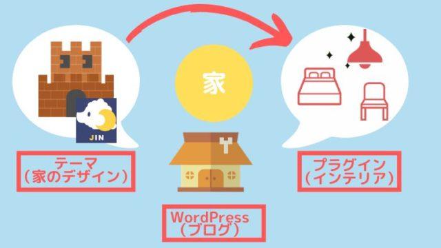WordPressのテーマ<JIN>導入方法とおすすめのプラグイン【初心者向き】